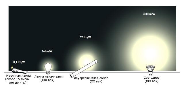 связанных с освещением.